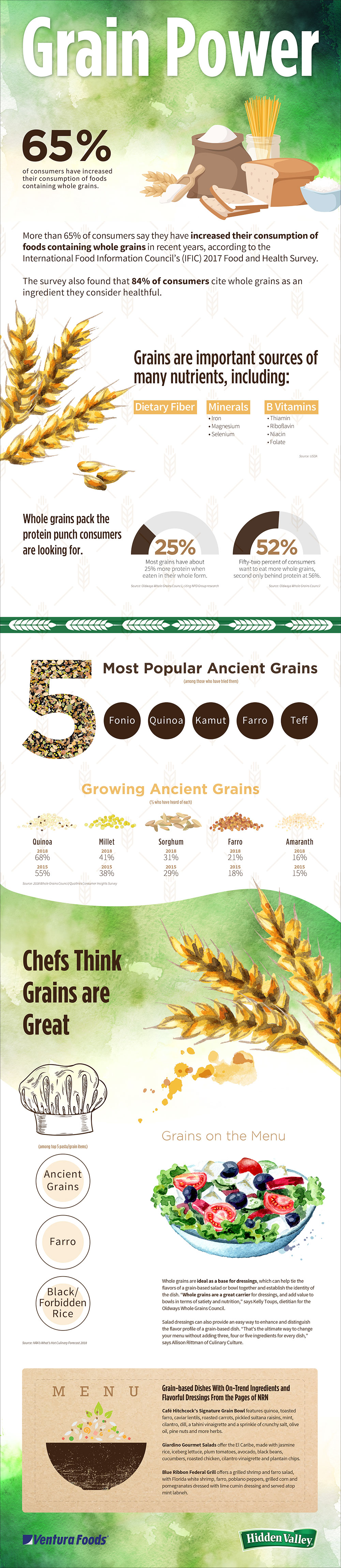 Whole & Ancient Grains: Using Grains to Enhance Bowls & Salads